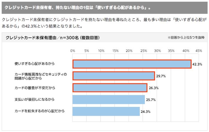 2014年3月にジャパンネット銀行から発表された「ショッピングでの支払いに関する意識調査」