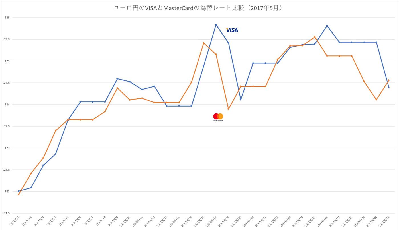 ユーロの換算レートをVISAブランドとマスターカードブランドで比較