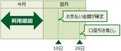 三井住友VISAデビュープラスカードの支払いの流れ